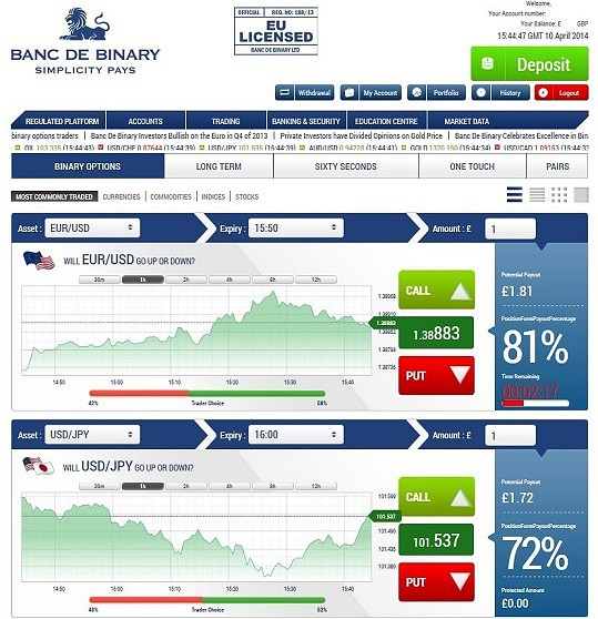 Royal de bank binary options